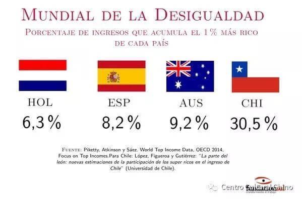 智利在光鲜表面下你还不知道的一面: